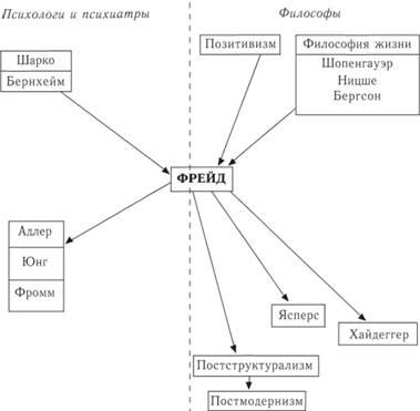 Ідеї психоаналітичної філософії