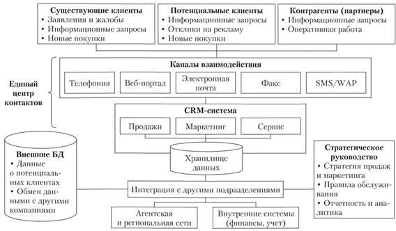Блоки CRM-системы