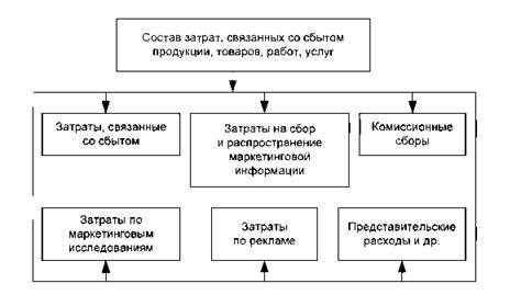 Связанные с организацией сбыта товаров