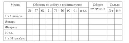 бланк головної книги для бюджетних установ - фото 11