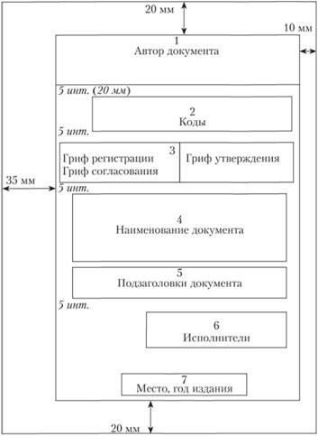оформлення сторінки рубрикація тексту