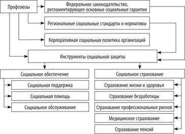 Среди основных направлений современной социальной политики можно выделить следующие (см рис1