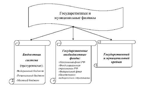 малый государственные финансы и их структура Тимур
