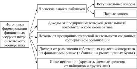 Права та обовязки член в кооперативу