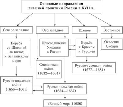 Основные направления внешней политики схема
