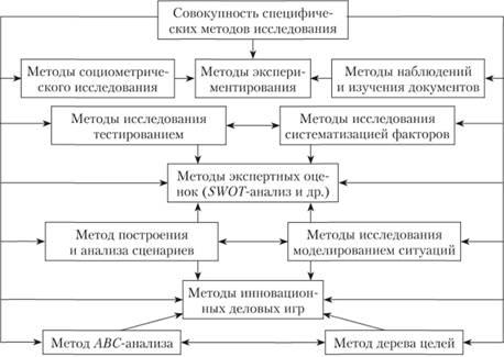 Методы исследования системы управления классификация