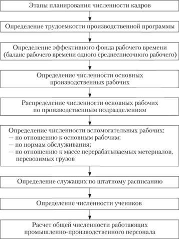 27. планирование численности работников предприятия шпаргалка