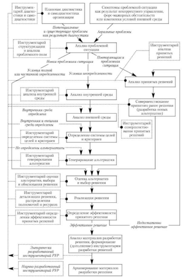 Обобщенная схема процесса разработки решений