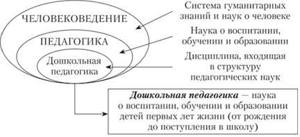 Схема систем педагогических наук